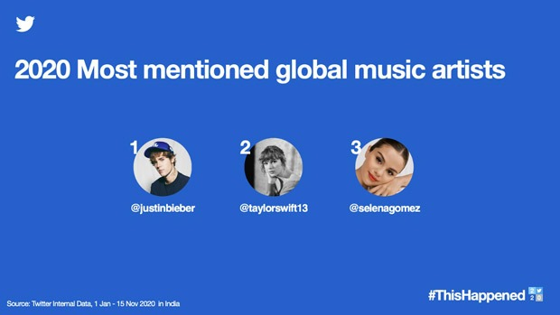Justin Bieber, Taylor Swift, Selena Gomez become most mentioned global music artists on Twitter India in 2020